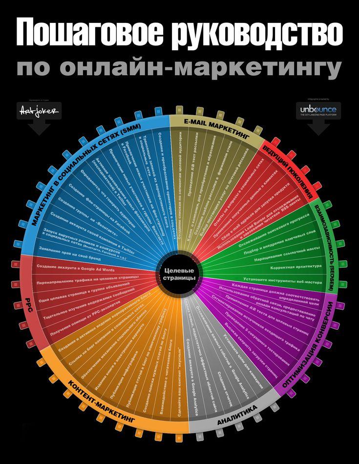 Блог Artjoker : Пошаговое руководство по интернет-маркетингу. Инфографика