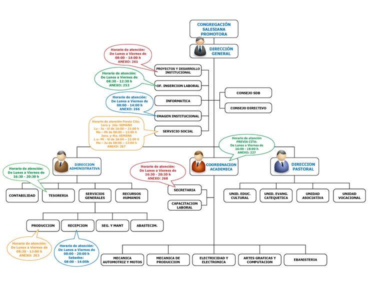organigramas informativo - Buscar con Google