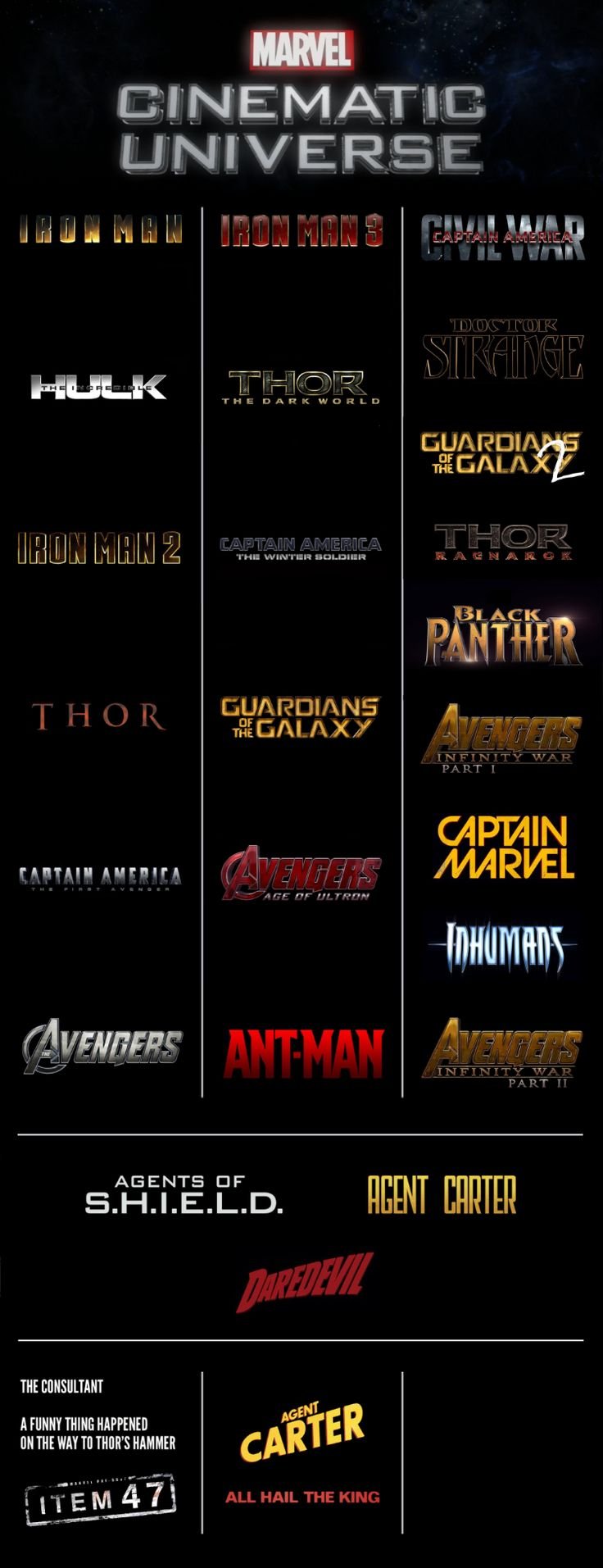 Marvel Cinematic Universe through Phase 3