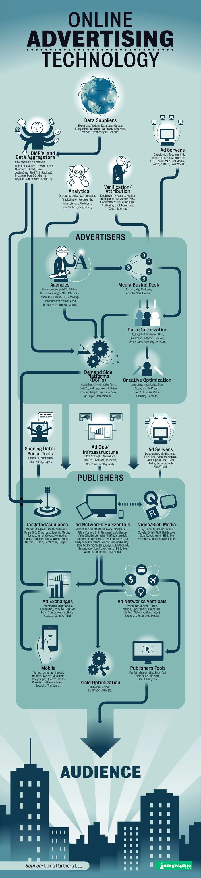 Agency To Audience online advertising Infographic