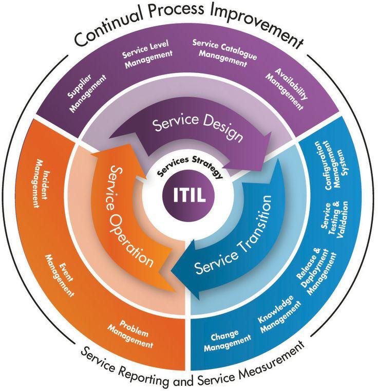 Software Asset Management Services