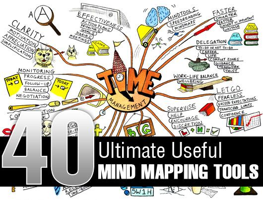 The 7 best mind mapping images on pinterest mind maps creativity by yaritza zayas ms mft ncc 8 time management tips multitasking makes you less effective and dont do it if the work is important publicscrutiny Images