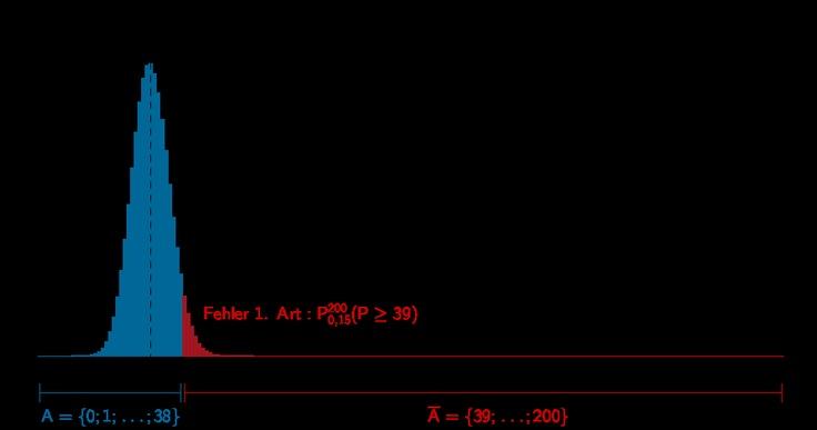 Grafik zur Lösung der Teilaufgabe 2a - Stochastik II - Mathematik Abitur Bayern 2011 G8
