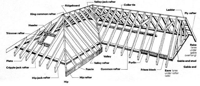 Roof Rafters The Cabin Takes Shape A Secret History Of American River People Roof Framing Framing Construction Rafter