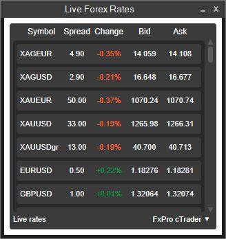 cTrader FxPro Live Forex Rates