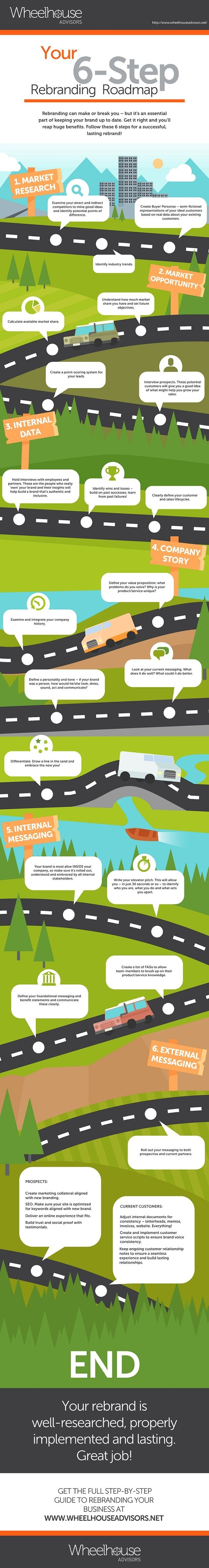 Brand Management - Your Six-Step Road Map to Rebranding [Infographic] : MarketingProfs Article