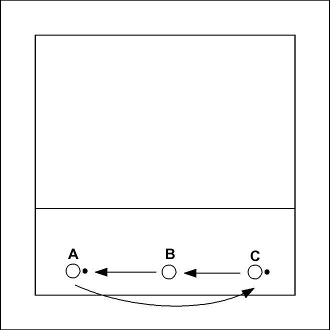 C speelt zijn bal bovenhands naar B. B speelt deze bal bovenhands achterover naar A. A speelt tegelijkertijd zijn bal bovenhands naar C. Daarna gaat de oefening op dezelfde manier verder.
