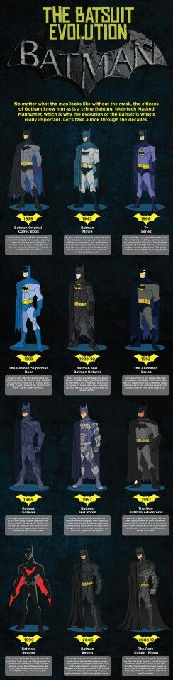 Batman suit evolution