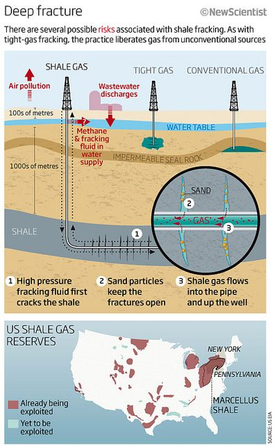 Fracking for shale gas in the US   Flickr - Photo Sharing!