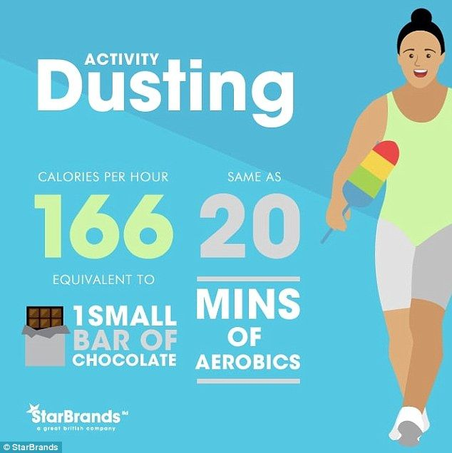 Dusting: Making sure your tables aren't clogged with dust helps to burn 166 calories each hour - the equivalent to a small bar of chocolate - and is that same as 20 minutes of aerobics