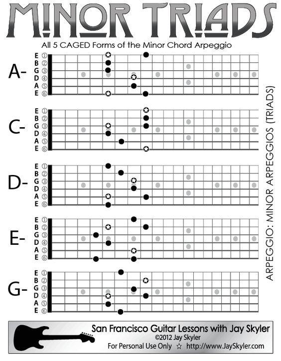 Minor Chord (Triad) Guitar Arpeggio Chart (Scale Based Patterns ...