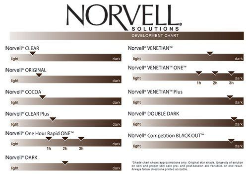 Amazon.com : Norvell Premium DARK Spray Tanning Solution 1 Gallon : Sunscreens : Beauty