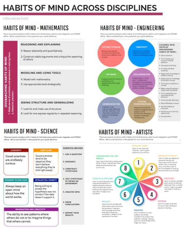 37 best Studio Habits of Mind images on Pinterest