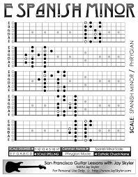 Resultado de imagen para guitar scales infographic