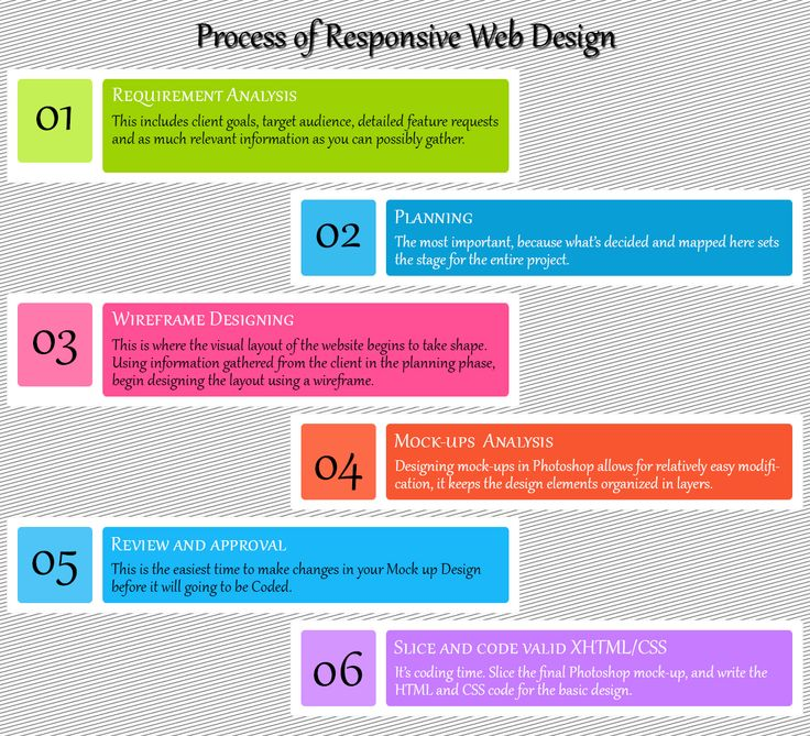 Process Flow For Responsive Websitedesign  Web Designing