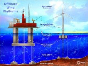 offshore_wind_platforms