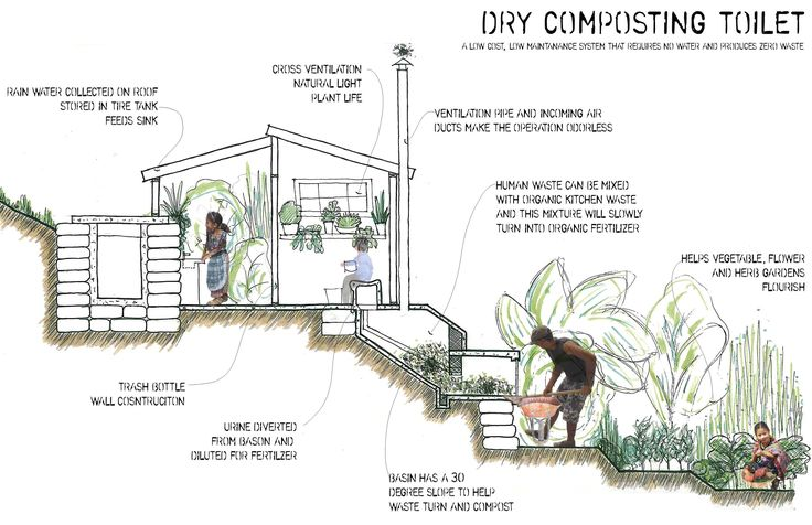 dry composting toilet design