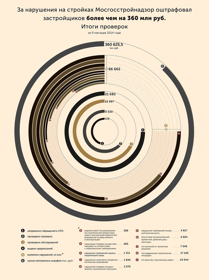 Infographic series on Behance