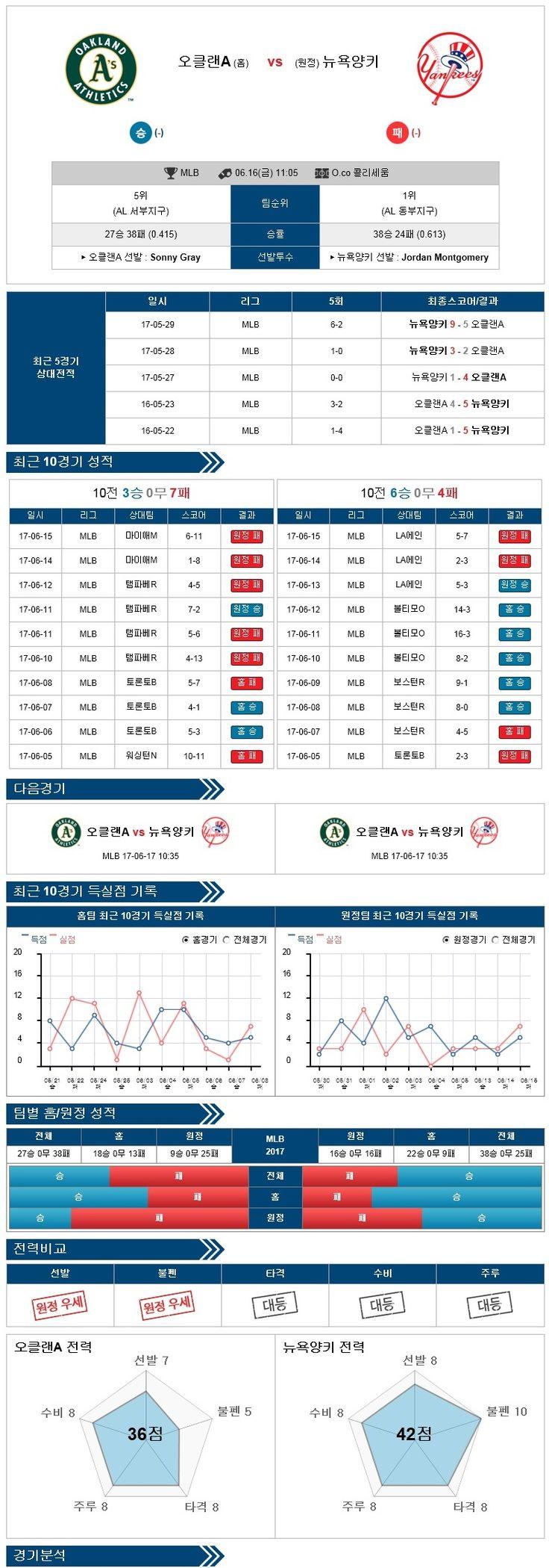 [MLB] 6월 15일 야구분석픽 오클랜드 vs 뉴욕양키스 ★토토군 분석픽★