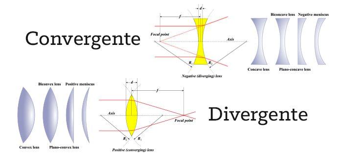 Entenda As Diferencas Entre Lentes Convergentes E Divergentes Hospital De Olhos Divergente Convergente Lentes