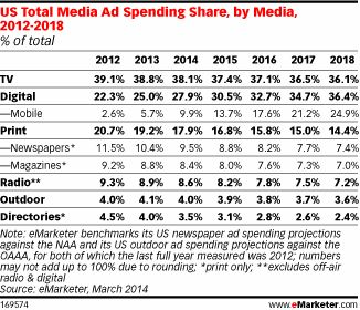 Advertisers Blend Digital and TV for Well-Rounded Campaigns http://www.emarketer.com/Article/Advertisers-Blend-Digital-TV-Well-Rounded-Campaigns/1010670#qWQrivFzBhI1ZAQU.99
