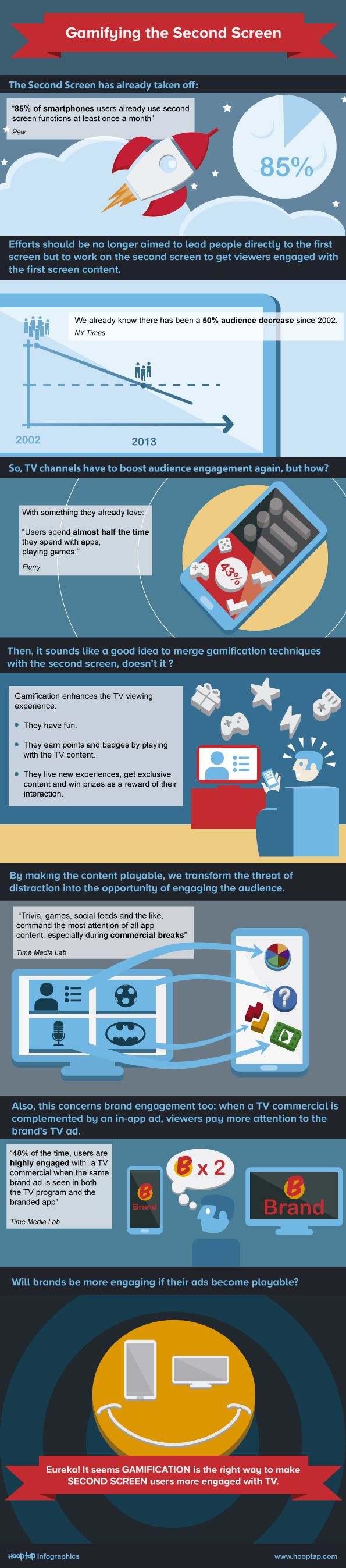 Gamifying the Second Screen - infographic