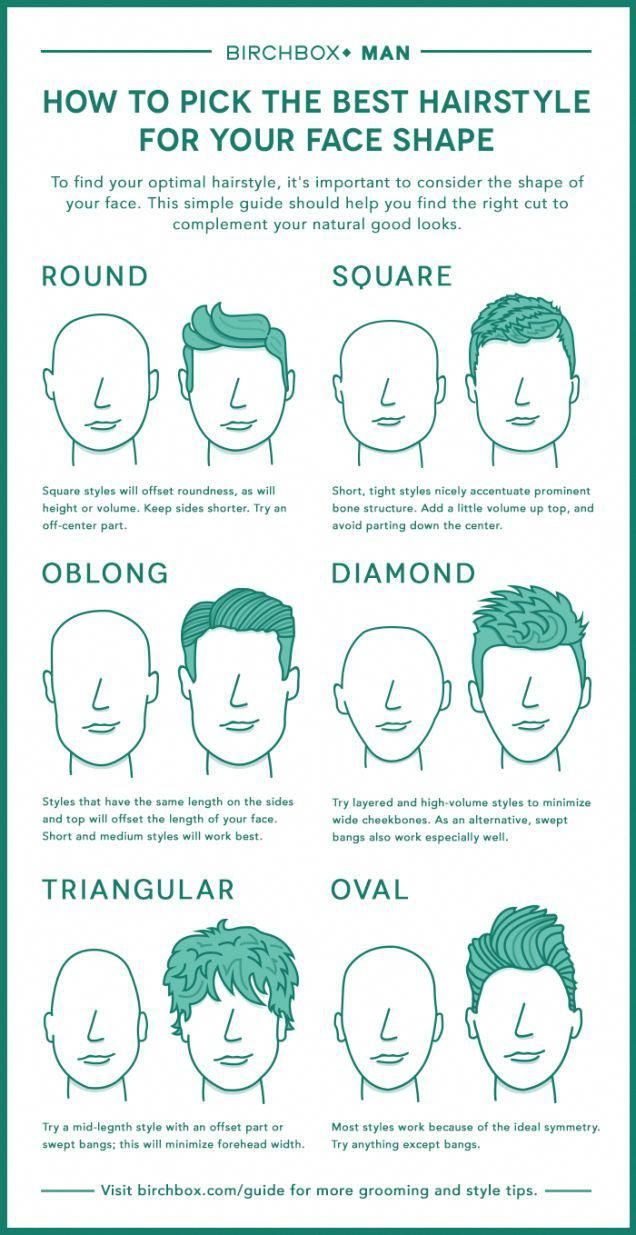 Enjoyable Pick The Best Mens Hairstyle For Your Face With This Chart Face Schematic Wiring Diagrams Amerangerunnerswayorg