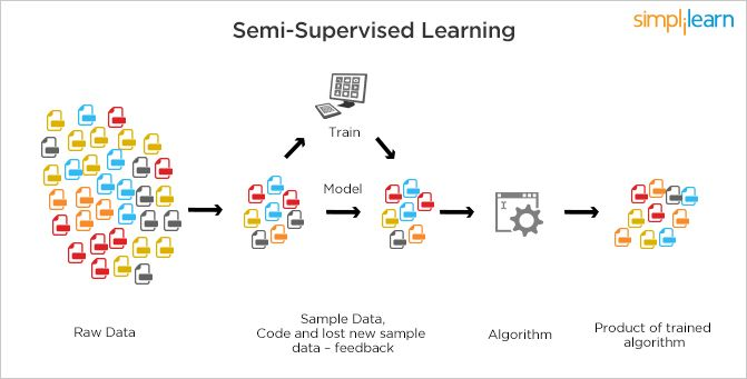 Semi Supervised Learning
