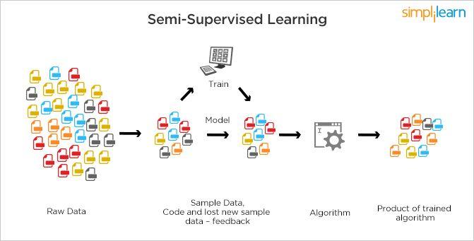 Semi Supervised Learning