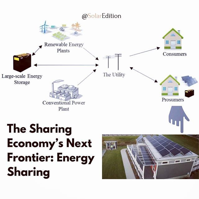 The So Called Sharing Economy Has Given Rise To New Forms Of Business Such As Airbnb And Uber Could The Same Sharing Solar Energy Diy Energy Providers Solar