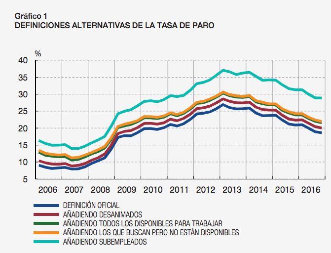 El Banco de España sugiere que el desempleo aumentaría hasta casi el 30% si se incluyera a los trabajadores a tiempo parcial que desearían trabajar más horas en la definición oficial