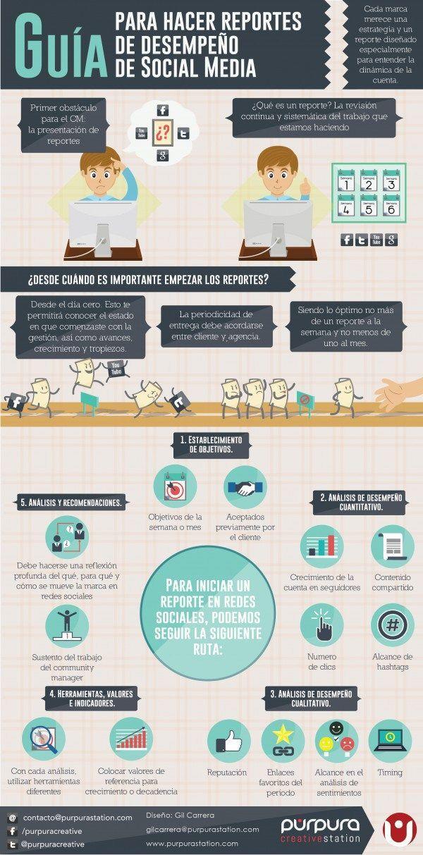 Guía para hacer informes sobre el trabajo en Redes Sociales