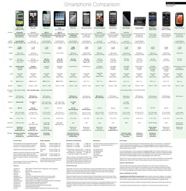 17 Best ideas about Smartphone Comparison on Pinterest | Iphone ...