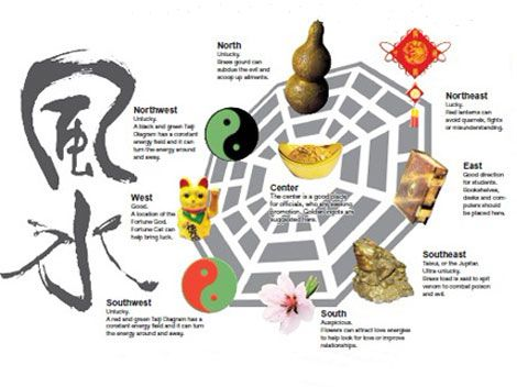 76 best images about feng shui on pinterest yin yang for Chinese feng shui house