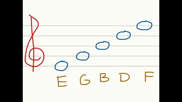 marketing is everything reading notes Reading music: common notation by: music is easier to read and write if most of the notes fall on the sta and few ledger lines (p 1) have to be used.
