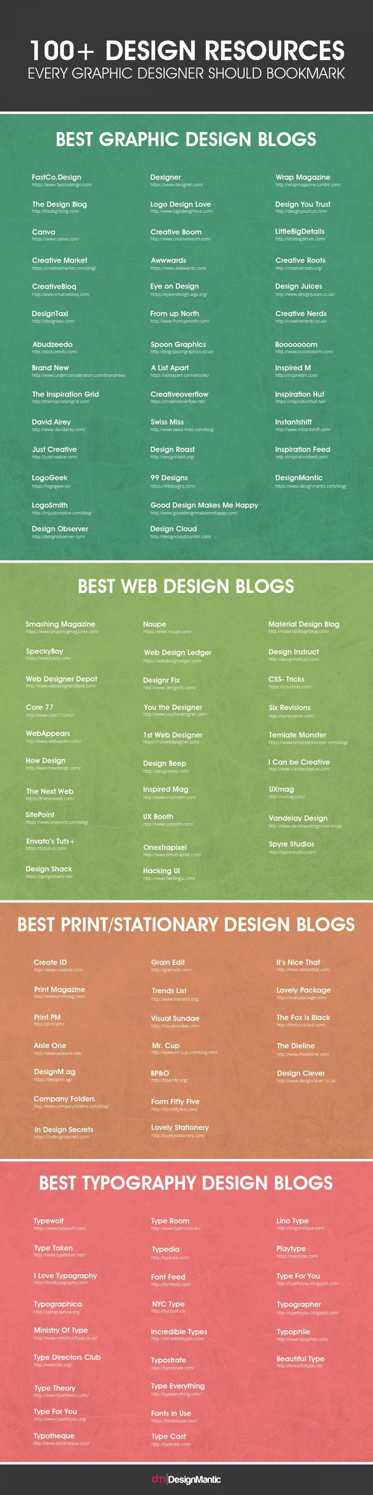 100+ Design Resources Every Graphic Designer Should Bookmark Infographic