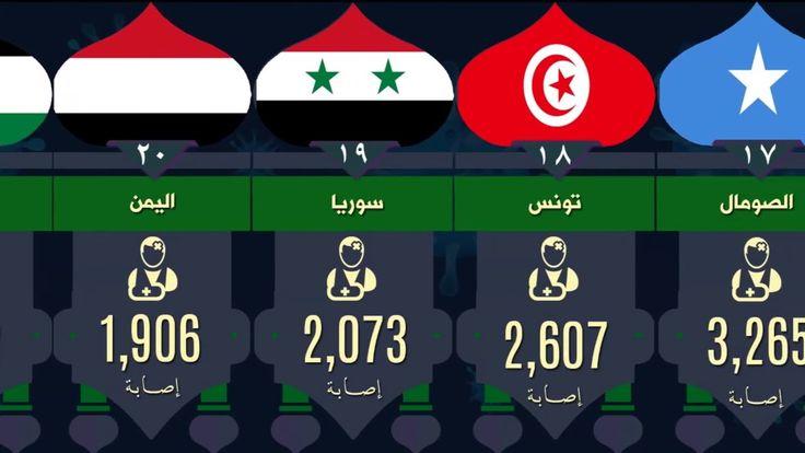 ترتيب الدول العربية من حيث عدد الاصابات بفيروس كورونا اليوم 21 8 Cooking Recipes Cooking