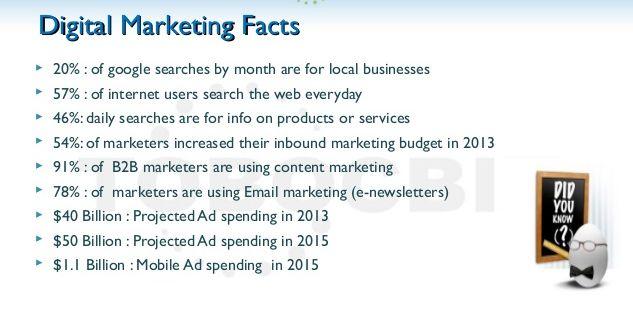 Digital Marketing facts.