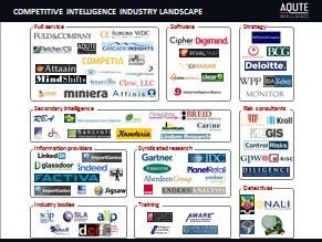 Competitive intelligence industry landscape