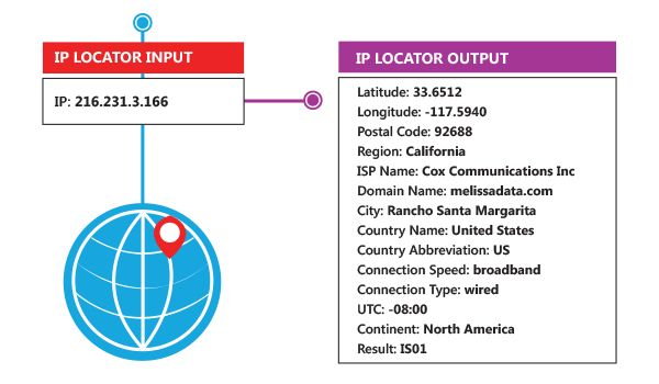 IP Address Checker - IP Address Locator provides IP address Geolocation to identify country, city, region, latitude, longitude, postal code.