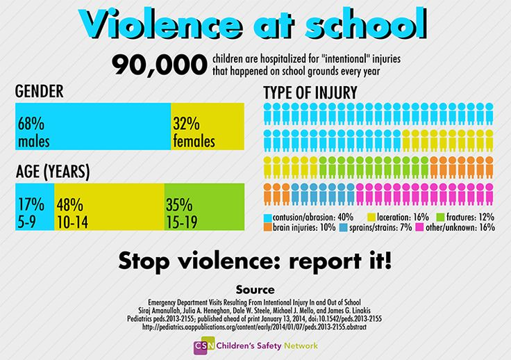 an analysis of teenage violence in schools Exposure to interparental physical violence and direct bullying were significantly associated especially for girls: girls exposed to father's violence against the mother and those exposed to mother's violence against the father were among the most likely to bully directly others compared with girls who had not been exposed to any.