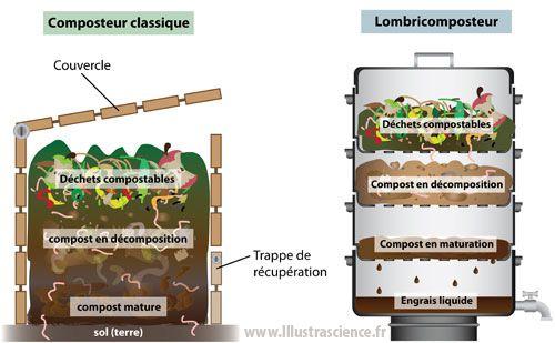 composteur et lombricomposteur