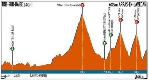 Route du Sud, 2012.