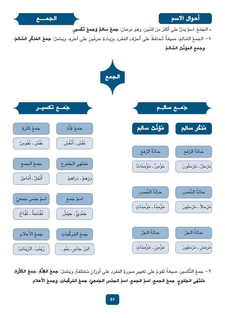 Arabic Grammar