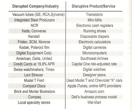 disruptive innovation examples - Google Search