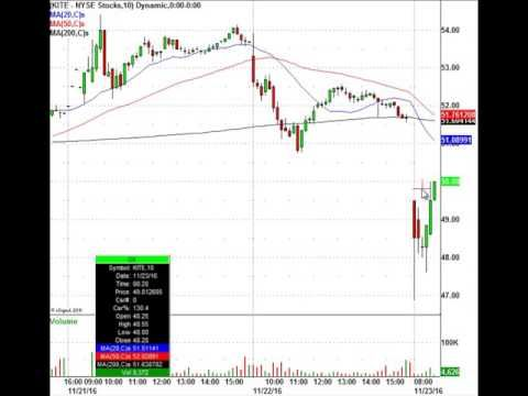 Pharma Stocks Plunge After Eli Lilly (LLY) News - YouTube