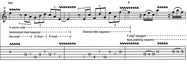 If you're a guitarist who loves to practice, you're probably well acquainted with a scale sequence or two.But if you think they're best left for the practice room, think again. The fiery solos of hard rock are laced with 16th-note scale sequences—think Ritchie Blackmore, Randy Rhoads, Uli Jon Roth, Michael Schenker, John Petrucci, Paul Gilbert, Eric Johnson, Yngwie Malmsteen and Vinnie Moore. Jazz and fusion guitarists—including Django Reinhardt, Joe Pass, Joe Diorio, John Scofield and Frank…