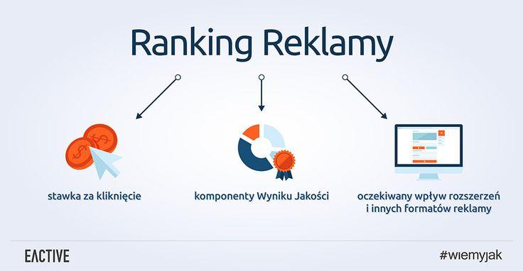 Co składa się na ranking reklamy?