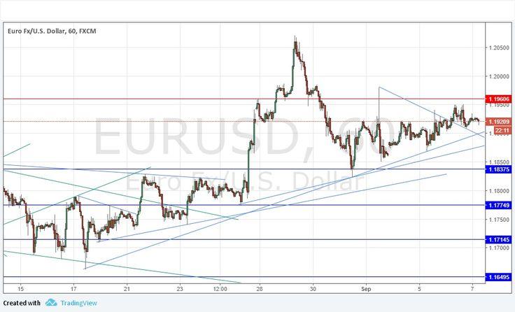 Señal Forex del Par EUR/USD | EspacioBit - https://espaciobit.com.ve/main/2017/09/07/senal-forex-del-par-eurusd-112/ #Forex #DailyForex #ParEURUSD #EUR #USD #Euro #Dolar #MercadoForex #FX