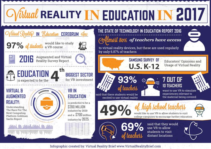 Virtual Reality in Education in 2017 Infographic - http://elearninginfographics.com/virtual-reality-in-education-in-2017/